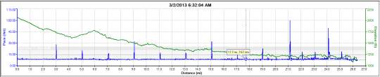 You can see the spikes in the blue lines are my water stops.
